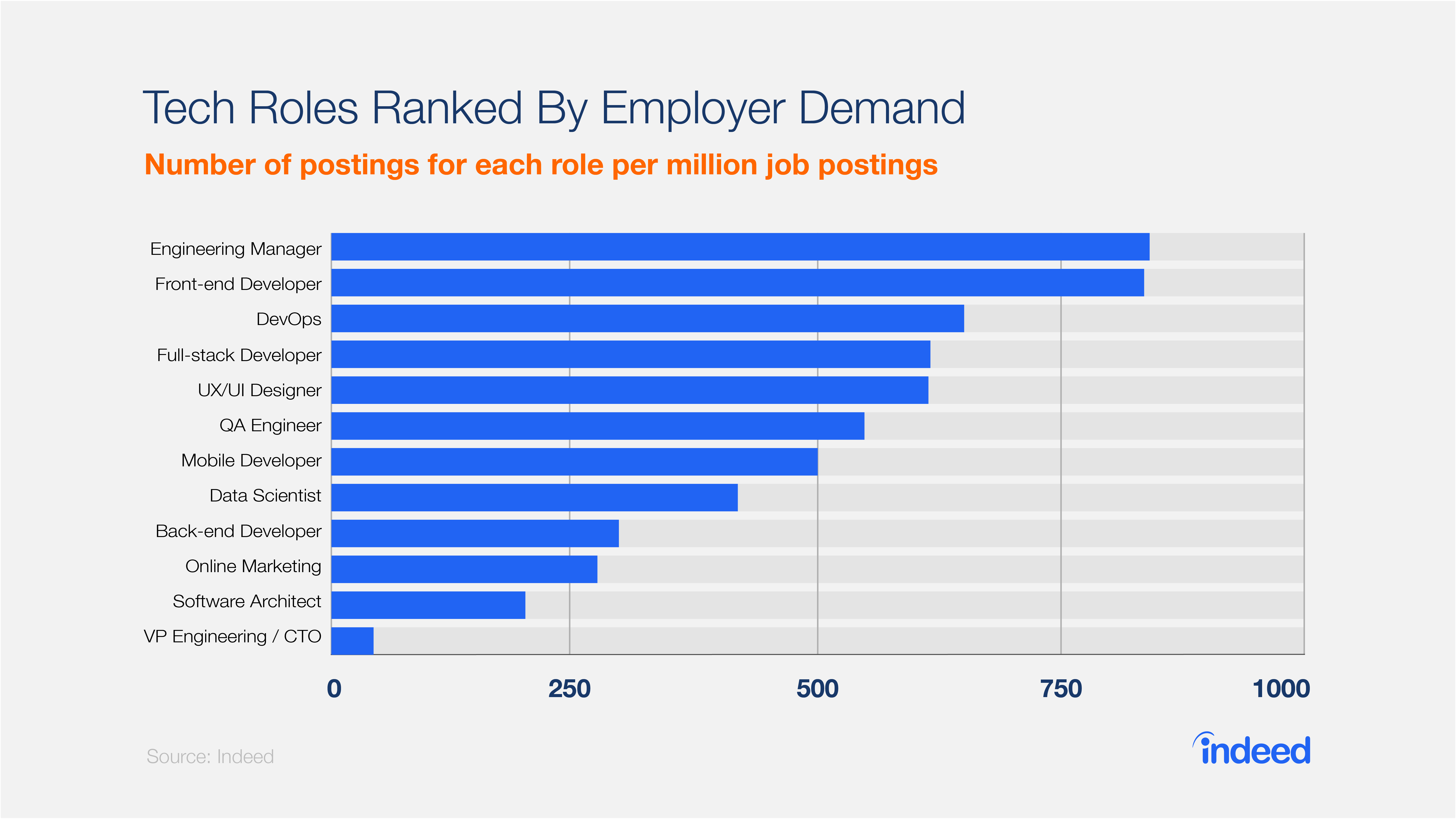 tech roles_ranked_by_employer_.